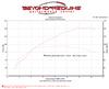 Over 90% Wheel HP Gain Over Stock