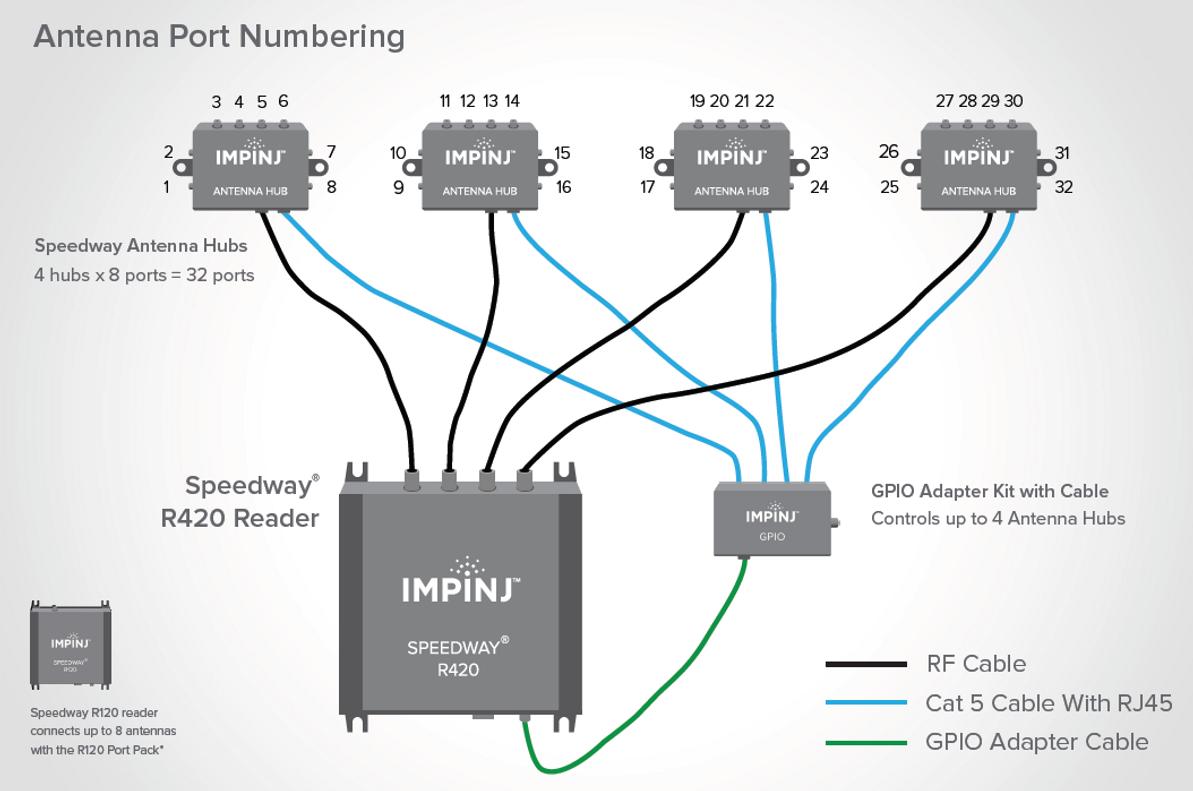 The Value of the Impinj Multiplexor for RAIN RFID Readers