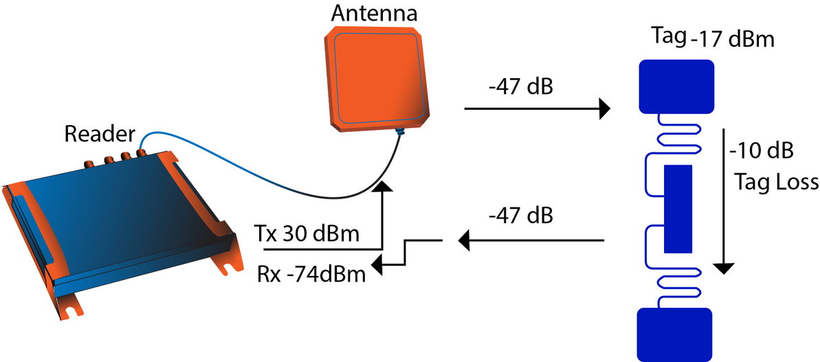 RFID Modules - Adding UHF RFID reader capabilities