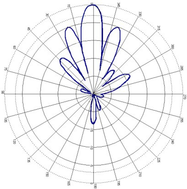 Times-7 SlimLine A5531 UHF RFID Ground Antenna - A5531C XZ Plane