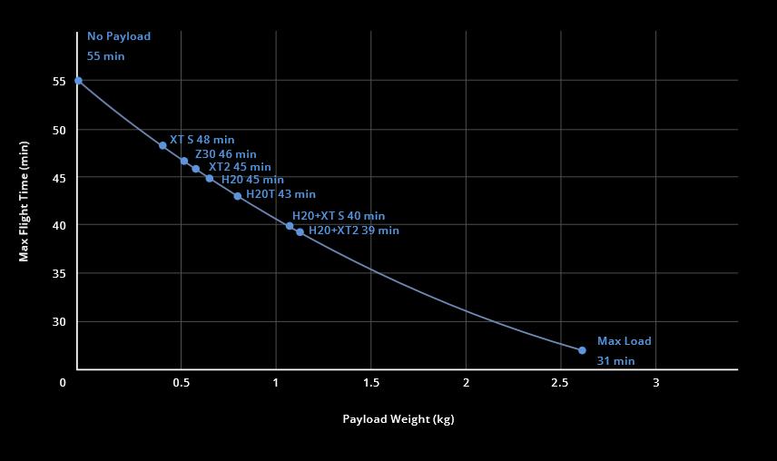 m300flighttimecurve.png