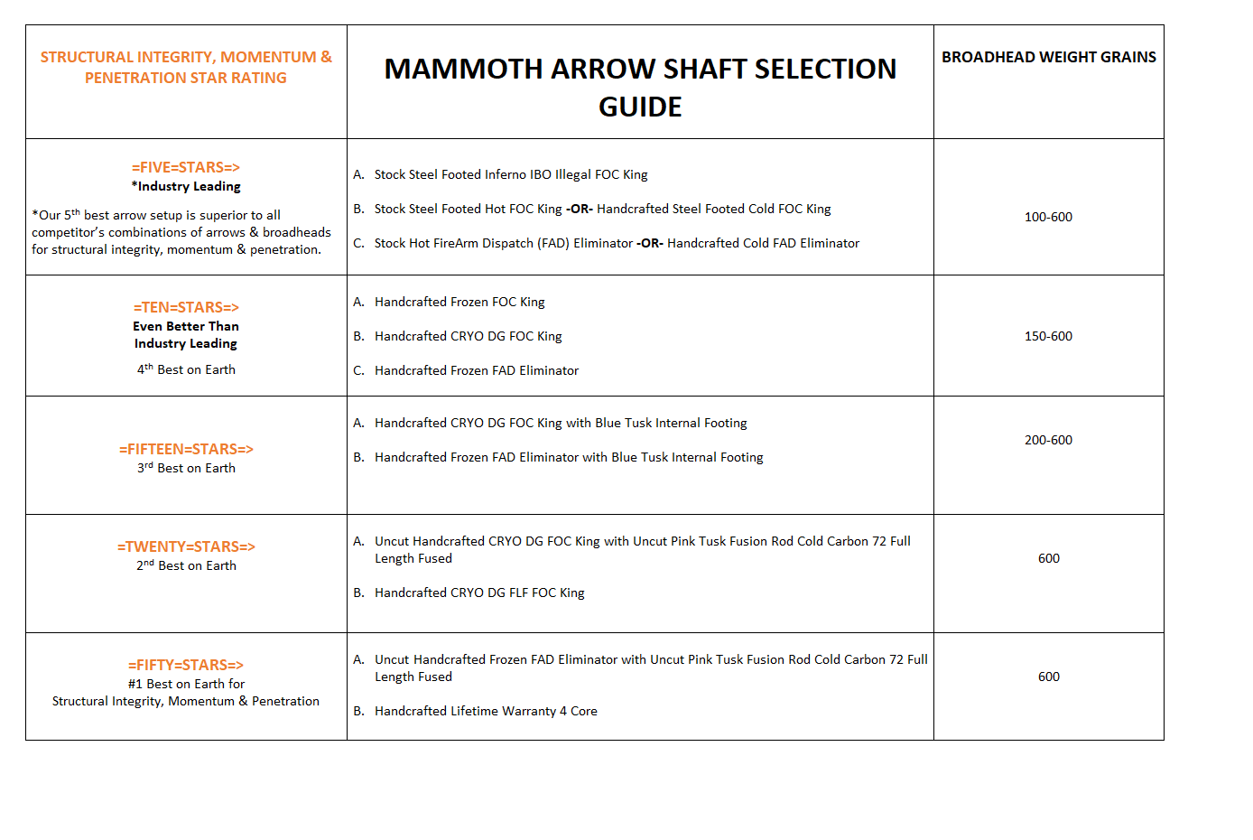 orange-mammoth-chart-png.png