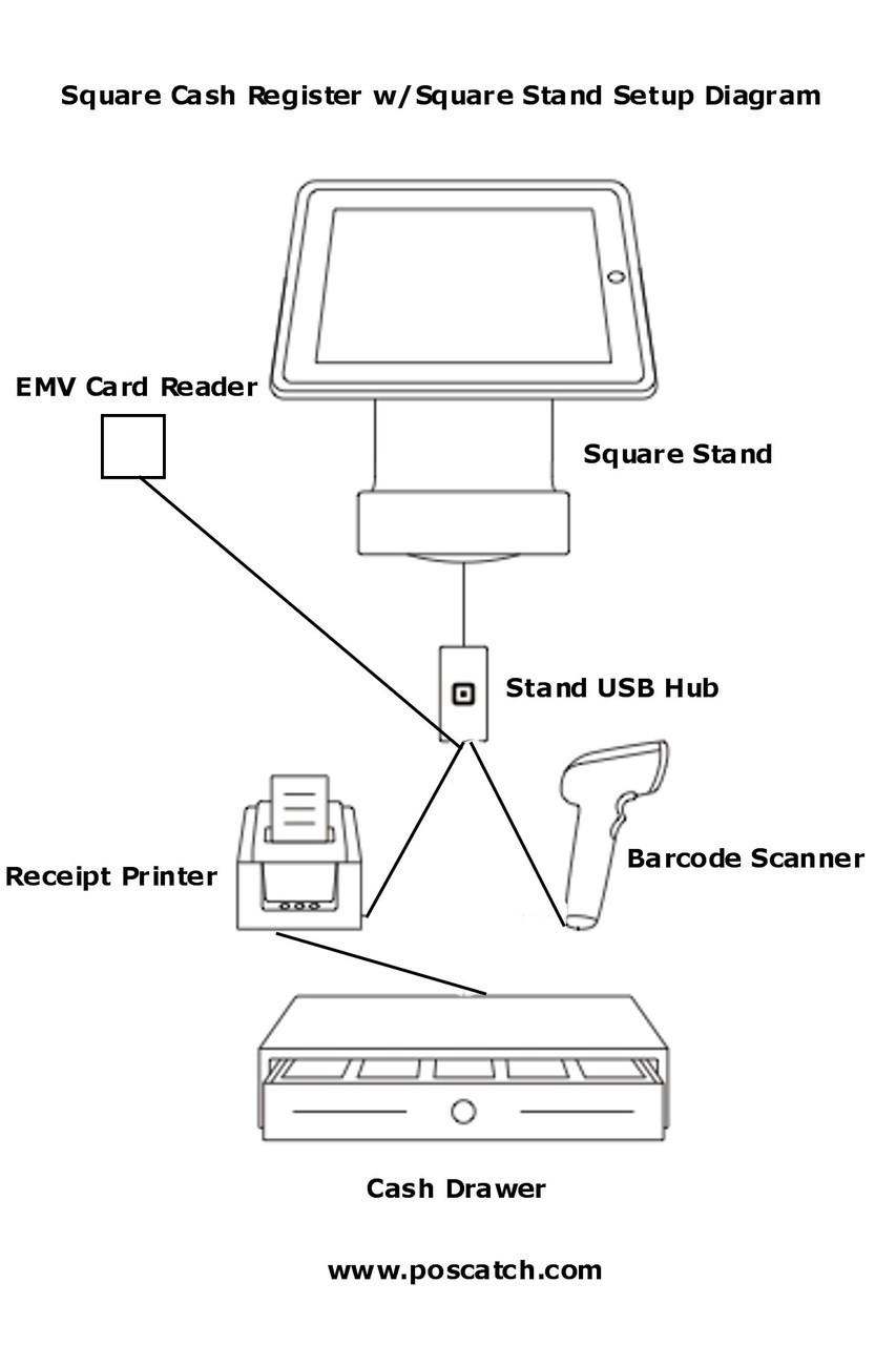 Square Cash Register Hardware Bundle