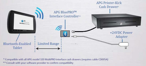APG 510 BluePro Bluetooth Interface Device