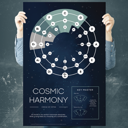 Cosmic Harmony Circle of Fifths Poster