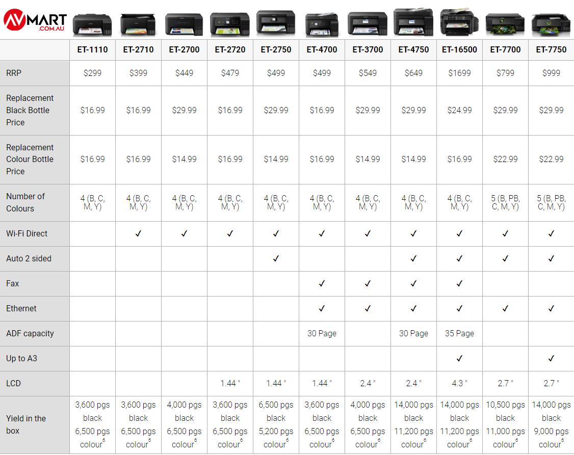 Epson Ecotank colour printer comparison
