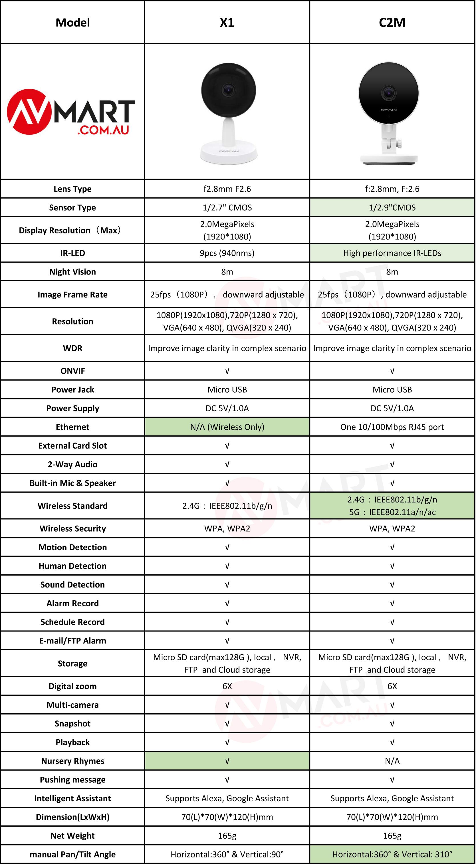 Foscam X1 vs C2M Comparison