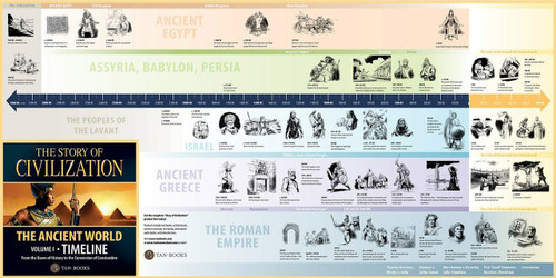 The Story of Civilization Volume 1: The Ancient World (Timeline Poster)