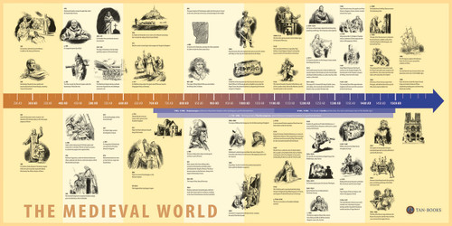 The Story of Civilization Volume 2: The Medieval World (Timeline Poster)