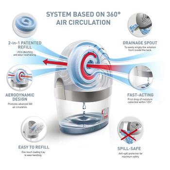 UniBond AERO 360º Moisture Absorber, ultra-absorbent dehumidifier