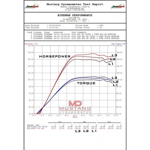 Polaris RZR Pro Xp Bikeman Performace Tuner w/Tunes