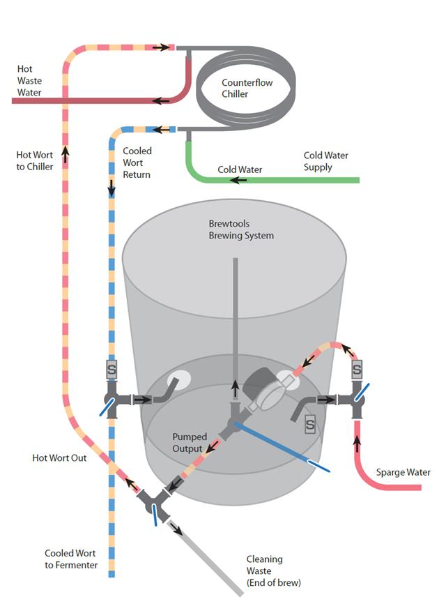brewtools-3-valve.png