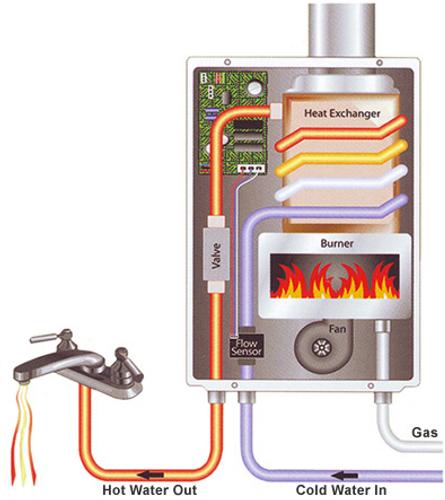 Tankless Water Heaters FAQ
