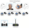 20-Person Assistive Listening System with Neckloops and ADA Plaque (Limited Lifetime Warranty)