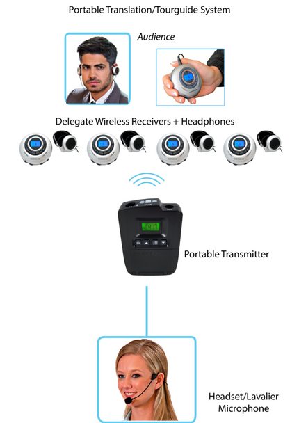 5-Person Portable Translation/Tourguide Professional System (Lifetime Warranty)