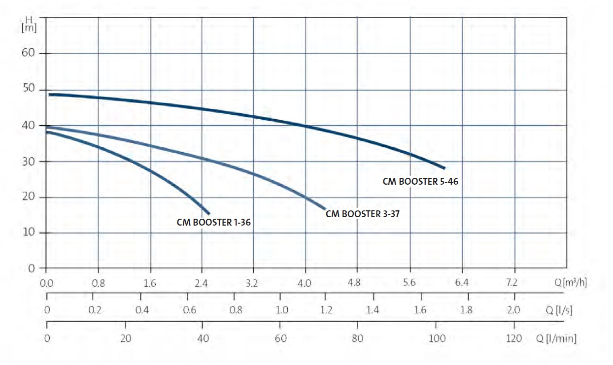 CM Booster curves