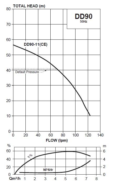 Davey DD90-11 curve