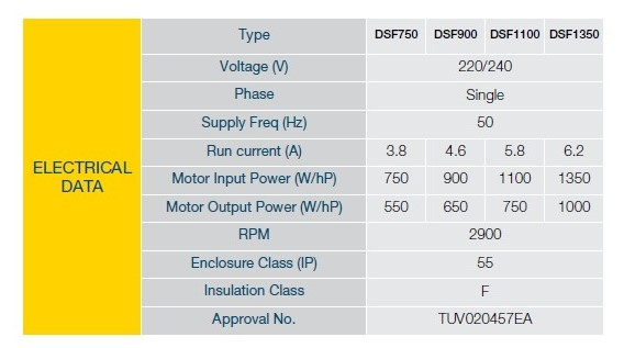 Davey DSF electrical data