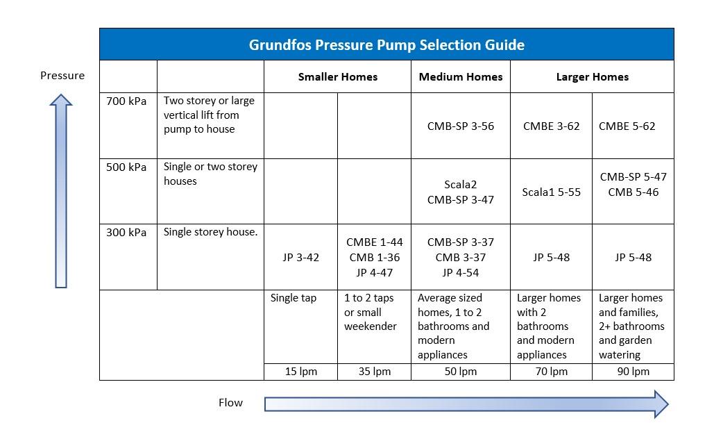 grundfos-pressure-pump-selection-guide.jpg
