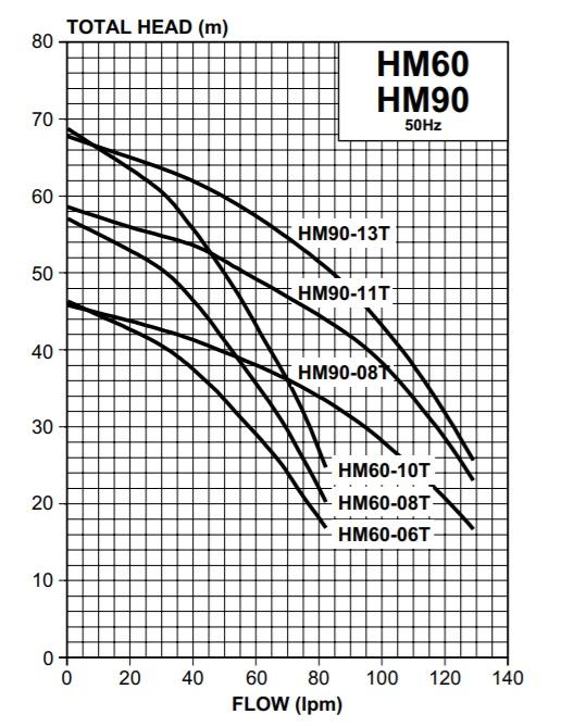 Davey HM6 HM90 curves