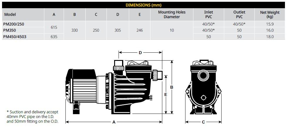 Davey PowerMaster dimensions
