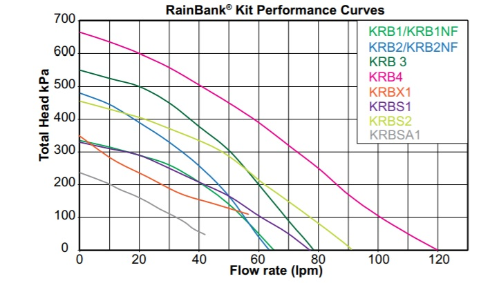 Rainbank with pump curves
