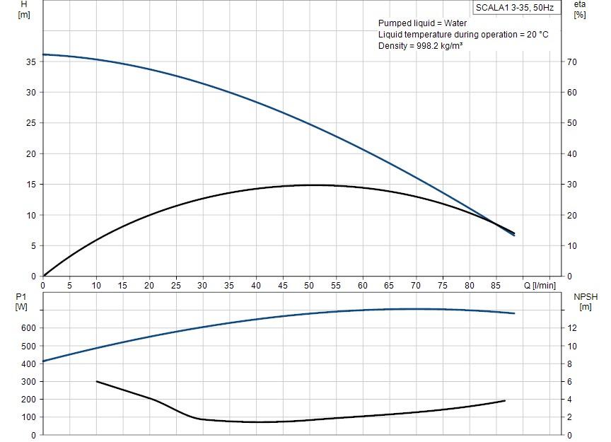 Scala1 3-35 curve