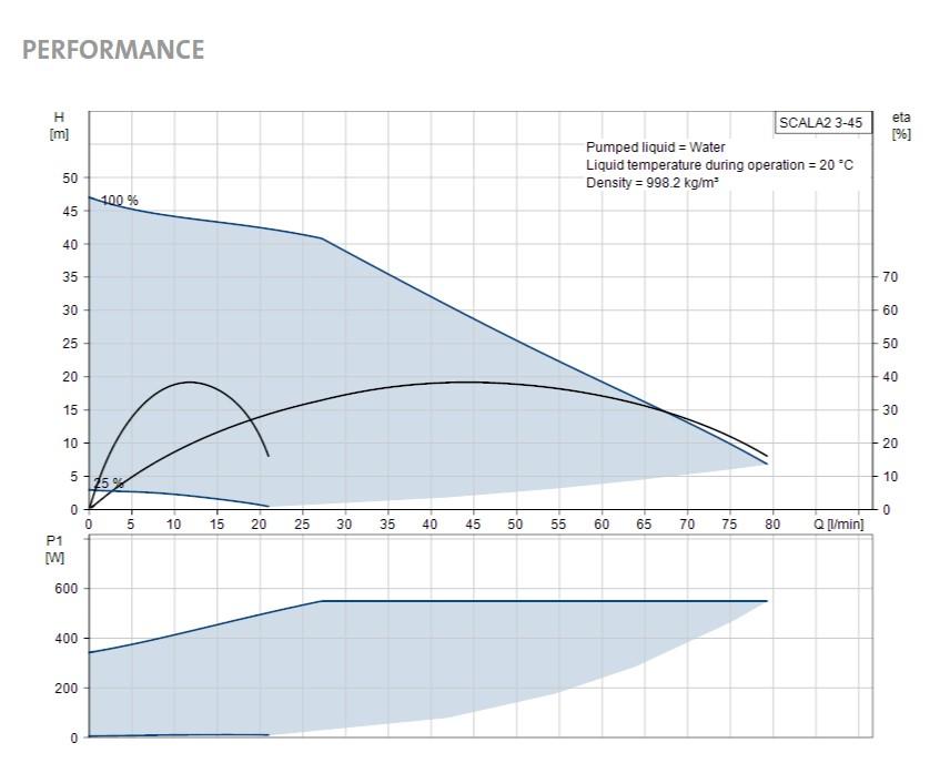 Scala2 curve