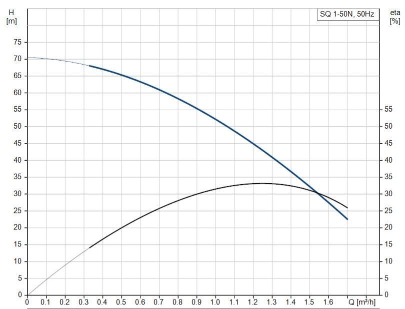 SQ 1-50 N curve