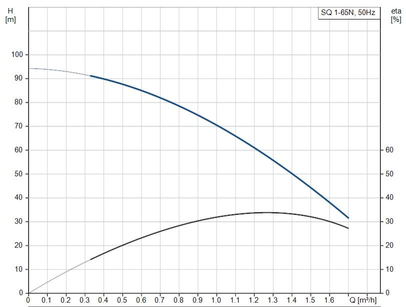 SQ 1-65 N curve