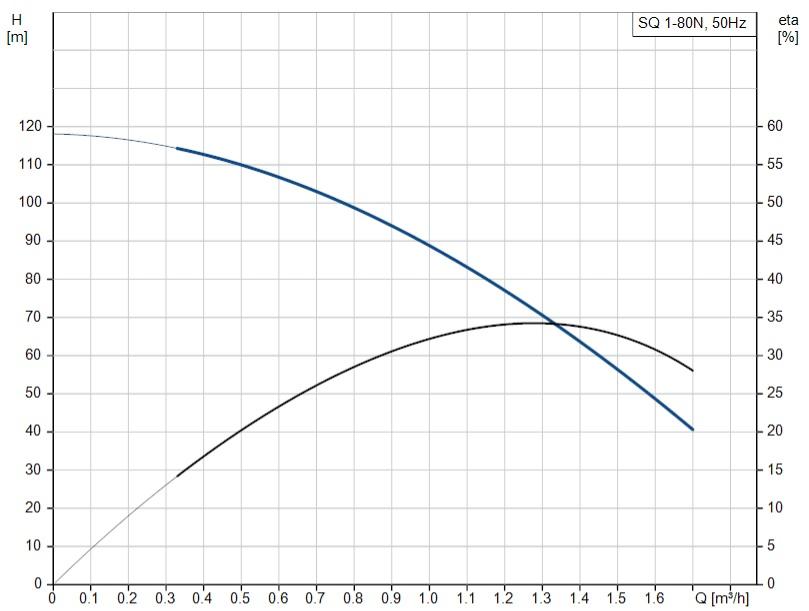 SQ 1-80 N curve