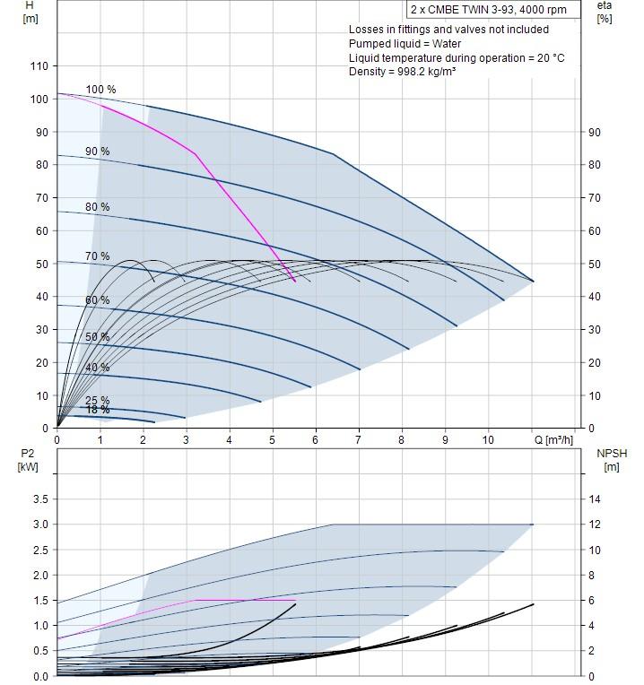 Grundfos Twin CMBE 3-93 curve