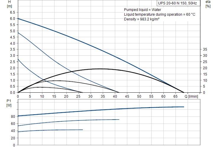 UPS 20-60 N 150 3 speed curves