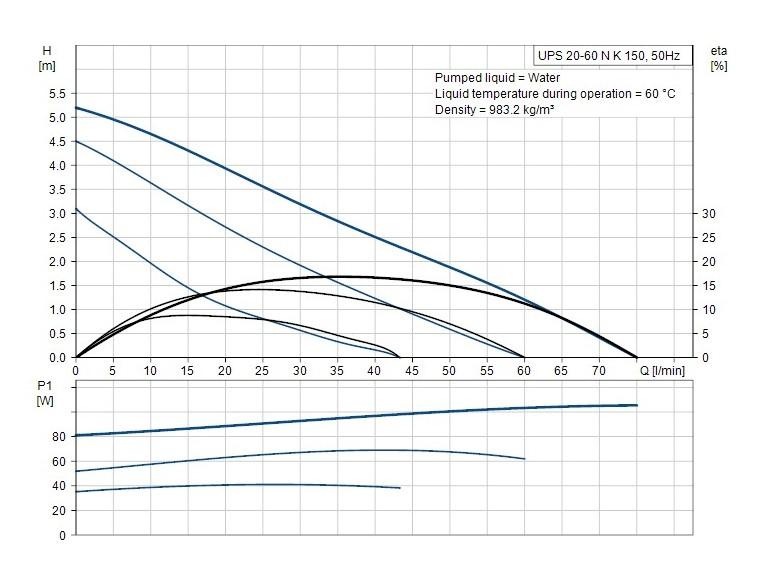 UPS 20-60 NK 150 2 curves
