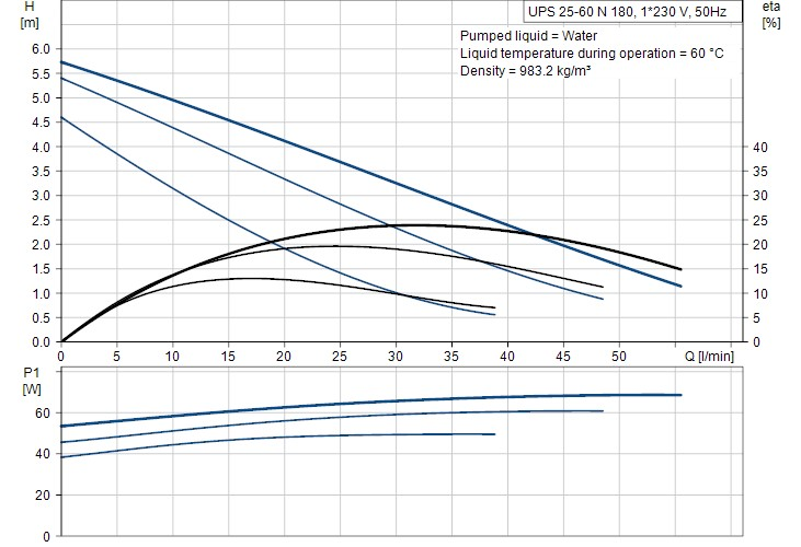 UPS 25-60 N pump curves