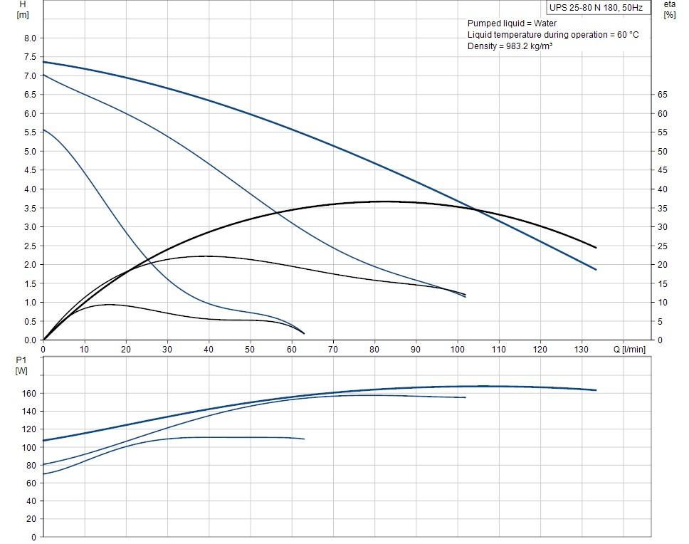 UPS 25-80 N 180 curves