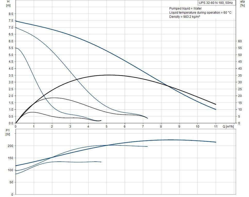 UPS 32-80 N 180 curves 2