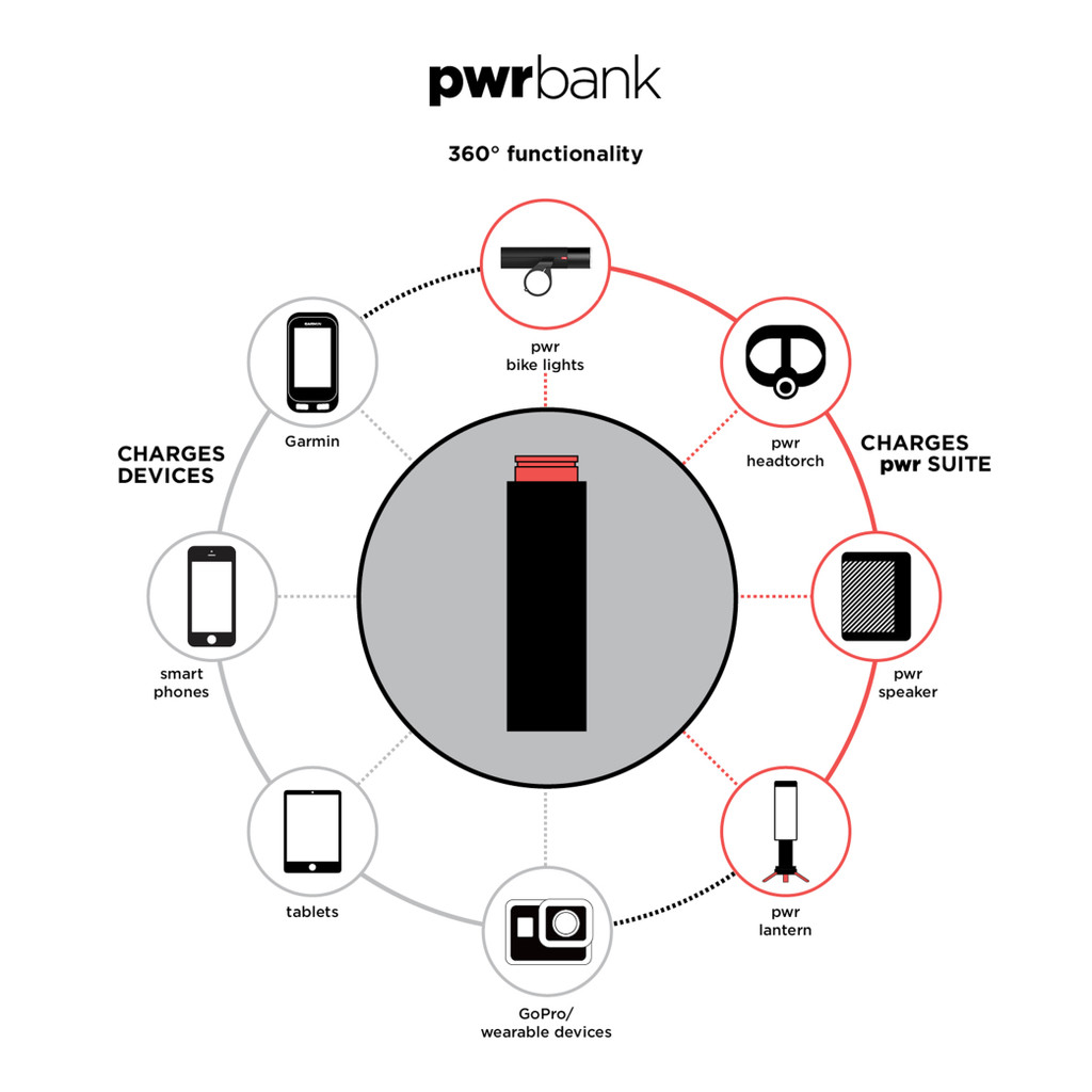 PWR Power Banks