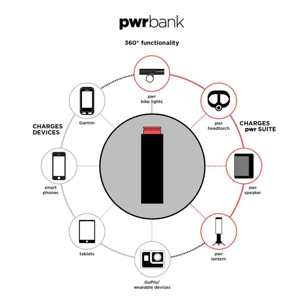 PWR Power Banks
