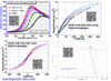 P(VDF-TrFE-CFE) Relaxor Ferroelectric Ferrorelaxor Terpolymer with ~7 mol% CFE, Dielectric Constant > 50