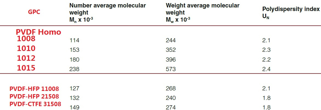 PVDF Homopolymer Medium Molecular Weight 352,000 Mw