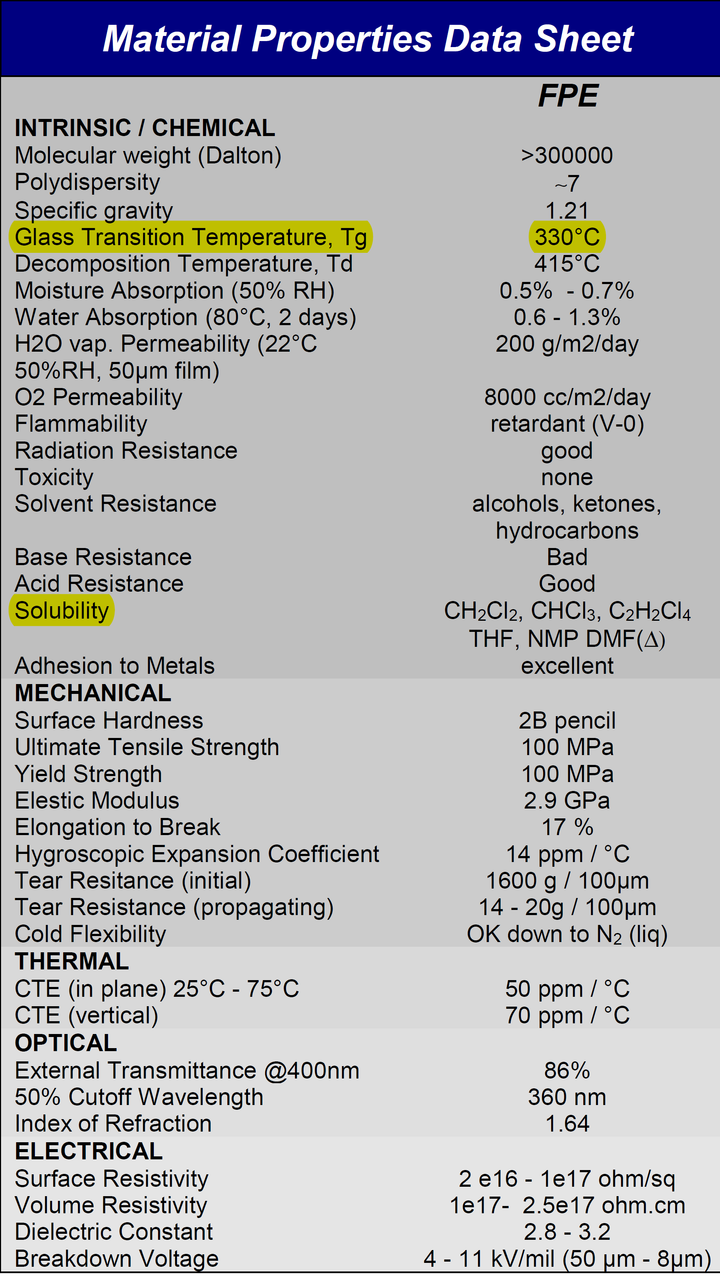 High Temperature Fluorene Polyester FPE Resin powder, Tg 330 C, Soluble in Common Organic Solvents