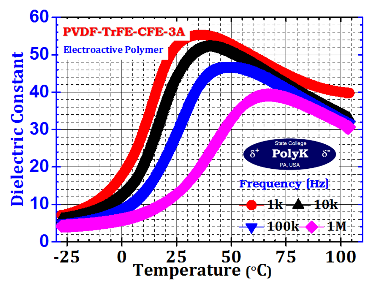 P(VDF-TrFE-CFE) Terpolymer film, 24 um thick 200 mm x 270 mm, High Dielectric Constant of 50