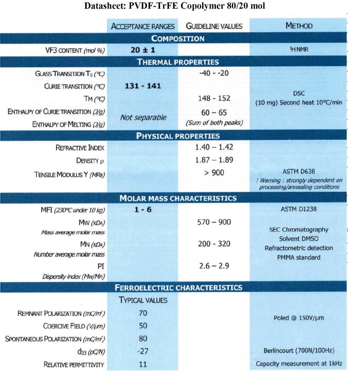 Piezotech P(VDF-TrFE) Copolymer Resin 100 gram, 70/30 mol to 80/20 mol