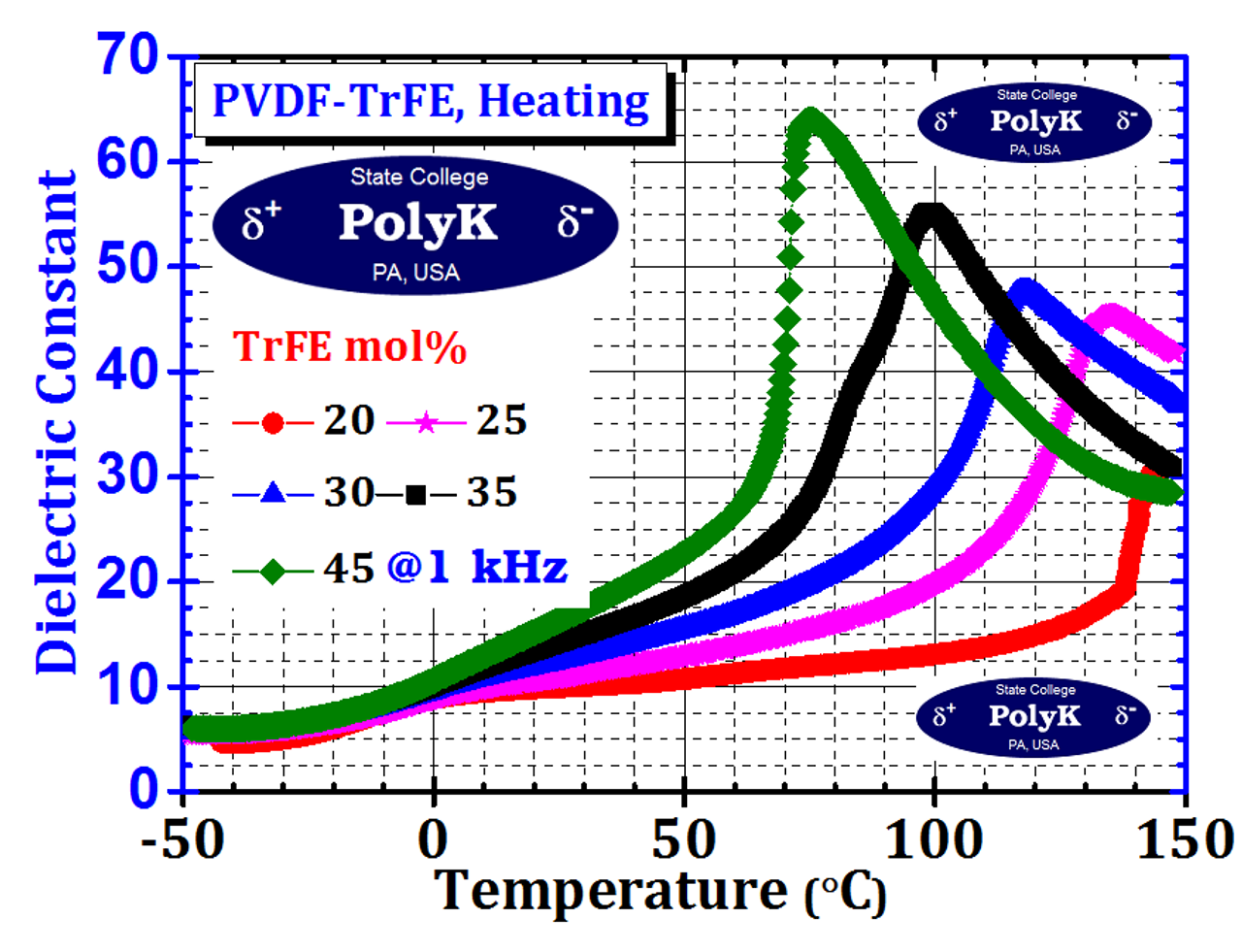 Piezotech P(VDF-TrFE) 70/30, 75/25, or 80/20 mol Copolymer Resin 10 gram