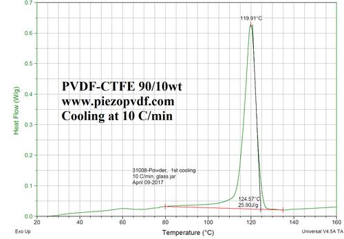 P(VDF-CTFE) Copolymer 90/10 wt, 85/15, 80/20, or 68/32, Kureha T2300