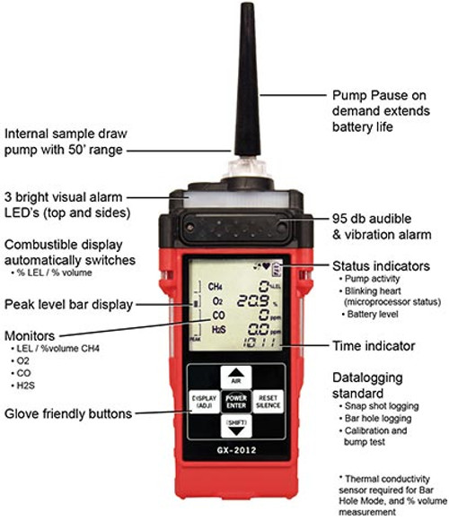 RKI GX-2012 Sample Draw Confined Space Monitor