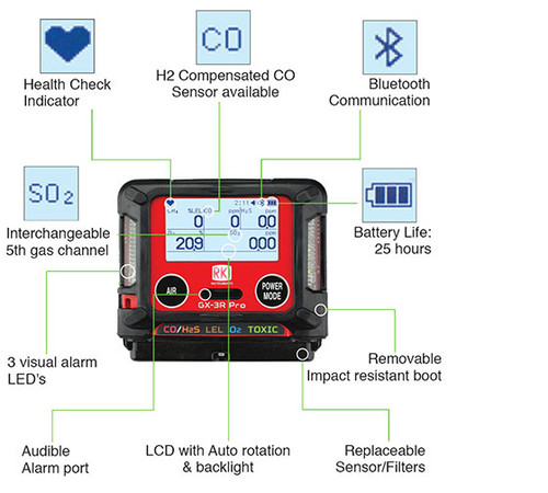 RKI GX-3R Pro Confined Space Monitor