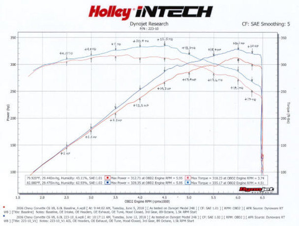 Holley iNTECH Cold Air Intake for 2005-2007 6.0L LS2 Corvette C6 223-10