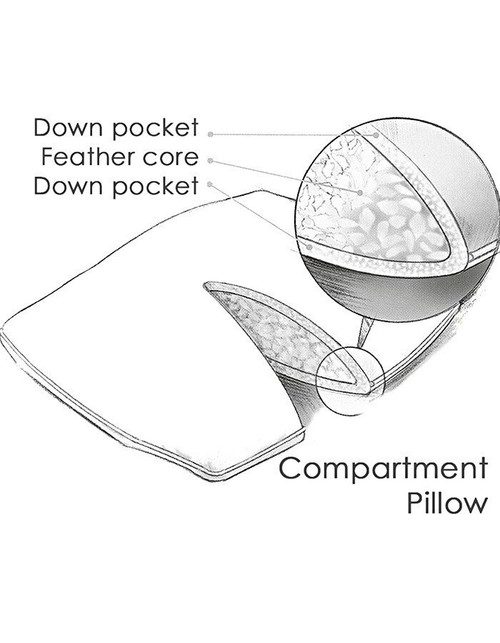 Our Compartment pillow is our most popular sleeping pillow, it generously filled and provides wonderful neck support and softness. The compartment pillow is constructed from both down and feather. Our compartment pillow is a pillow with in a pillow. At the core of the pillow is a small feather pillow which provides its firmness. This small feather pillow is then encapsulated in down, giving the pillow softness. With our compartment pillow the best of both worlds is achieved.